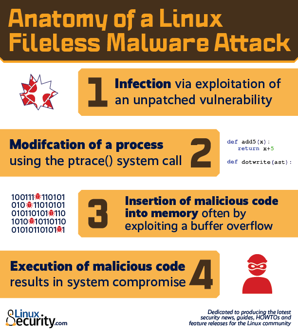 FilelessMalwareAnatomy6 02